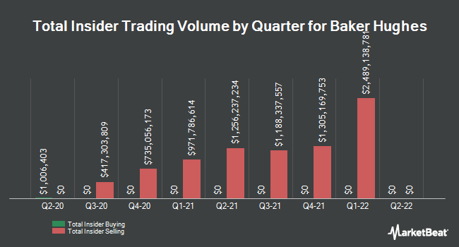 Insider Buying and Selling by Quarter for Baker Hughes (NYSE:BKR)