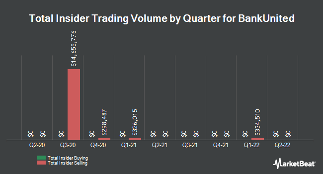 Insider Trades by Quarter for BankUnited (NYSE:BKU)