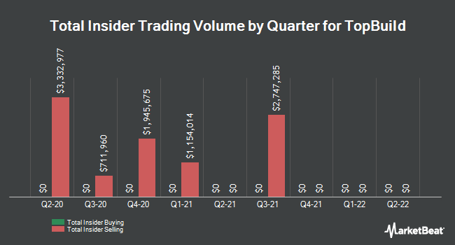 Insider Trades by Quarter for TopBuild Corp. (NYSE:BLD)