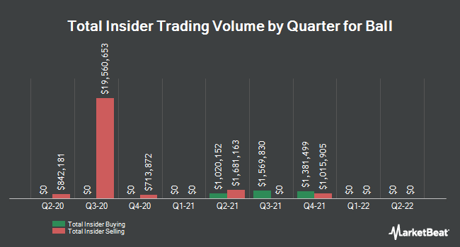 Insider Trades by Quarter for Ball Corporation (NYSE:BLL)