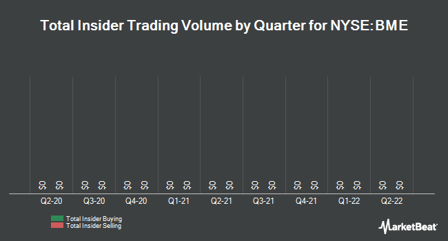 Insider Trades by Quarter for Blackrock Health Sciences Trust (NYSE:BME)