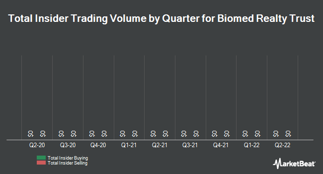 Insider Trades by Quarter for Biomed Realty Trust (NYSE:BMR)