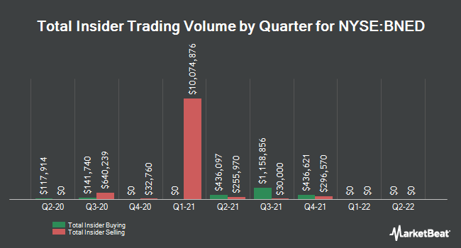 Insider Trades by Quarter for Barnes & Noble Education (NYSE:BNED)