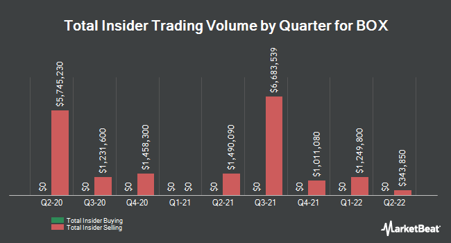 Insider Trades by Quarter for Box (NYSE:BOX)