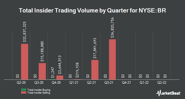 Insider Trades by Quarter for Broadridge Financial Solutions (NYSE:BR)