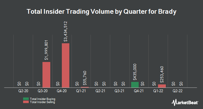 Insider Trades by Quarter for Brady Corporation (NYSE:BRC)