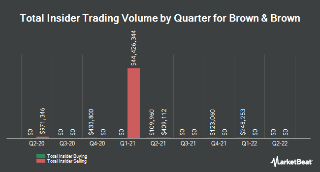 Insider Trades by Quarter for Brown & Brown (NYSE:BRO)