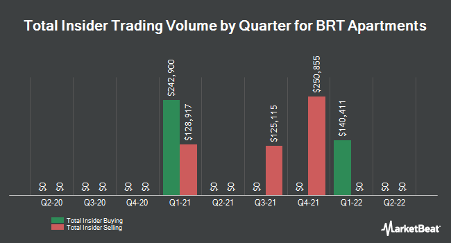 Insider Trades by Quarter for BRT Apartments Corp (NYSE:BRT)