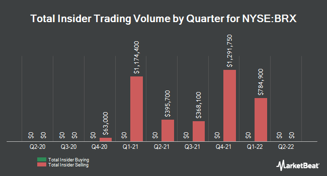 Insider Trades by Quarter for Brixmor Property Group (NYSE:BRX)