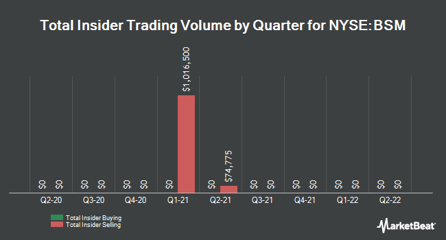 Insider Buying and Selling by Quarter for Black Stone Minerals (NYSE:BSM)