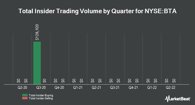 Insider Trades by Quarter for BlackRock LT Municipal Advantage Trust (NYSE:BTA)