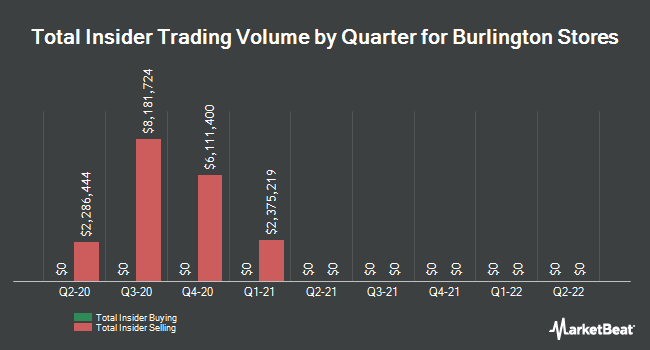 Insider Trades by Quarter for Burlington Stores (NYSE:BURL)