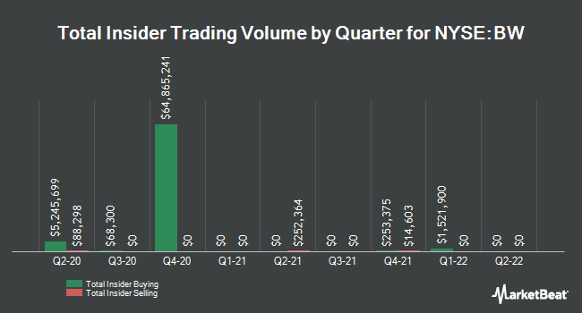 Insider Trades by Quarter for Babcock & Wilcox Enterprises (NYSE:BW)
