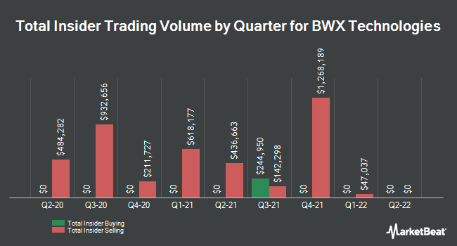 Insider Buying and Selling by Quarter for BWX Technologies (NYSE:BWXT)