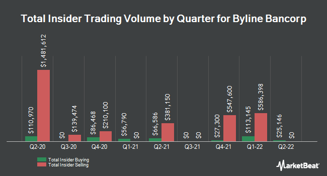 Insider Trades by Quarter for Byline Bancorp (NYSE:BY)