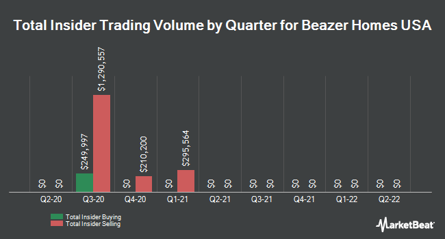 Insider Trades by Quarter for Beazer Homes USA (NYSE:BZH)