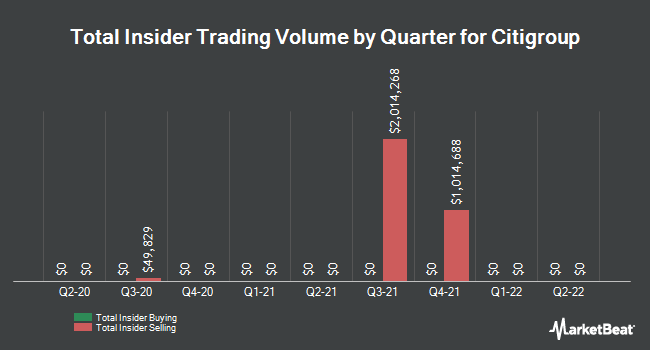 Insider Trades by Quarter for Citigroup (NYSE:C)