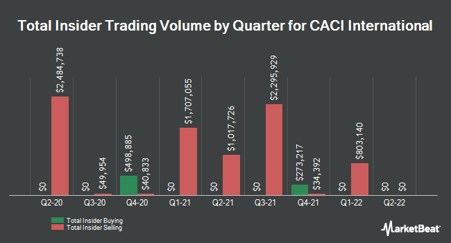 Insider Buying and Selling by Quarter for Caci International (NYSE:CACI)