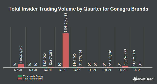 Insider Trades by Quarter for ConAgra Foods (NYSE:CAG)