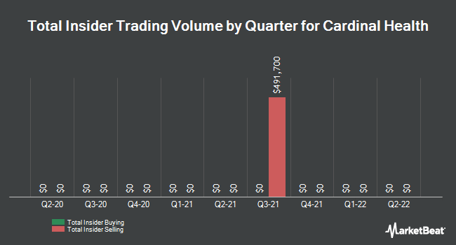 Insider Trades by Quarter for Cardinal Health (NYSE:CAH)