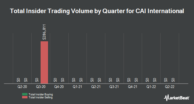 Insider Trading History for CAI International (NYSE:CAI)