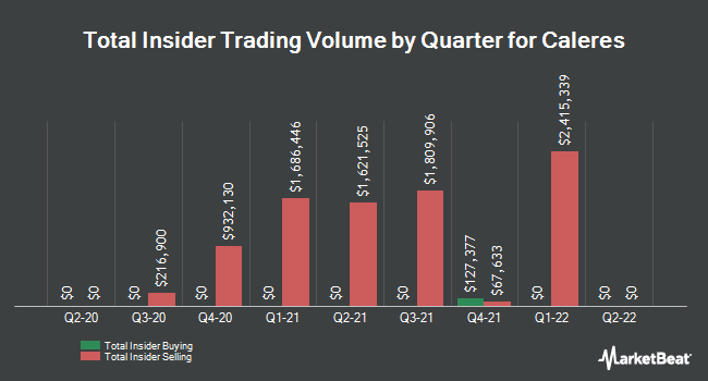 Insider Trades by Quarter for Caleres (NYSE:CAL)