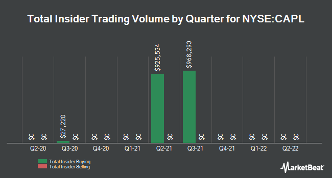 Insider Trades by Quarter for Crossamerica Partners (NYSE:CAPL)