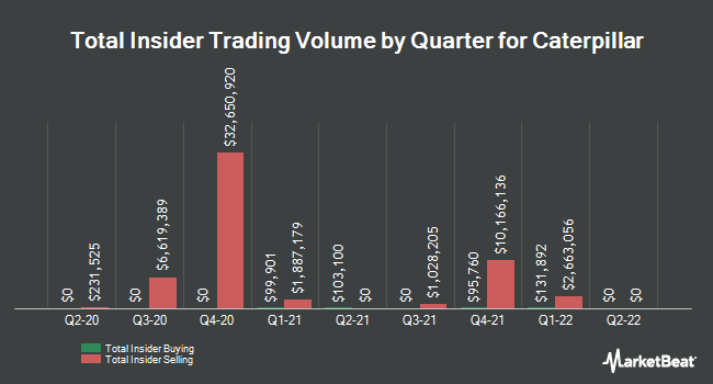 Insider Trades by Quarter for Caterpillar (NYSE:CAT)