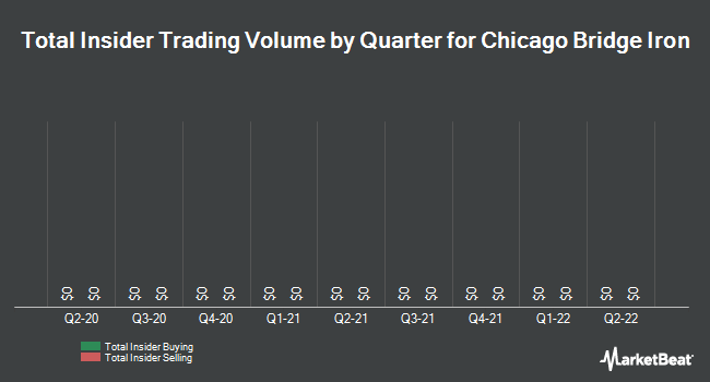 Insider Trades by Quarter for Chicago Bridge & Iron Company (NYSE:CBI)