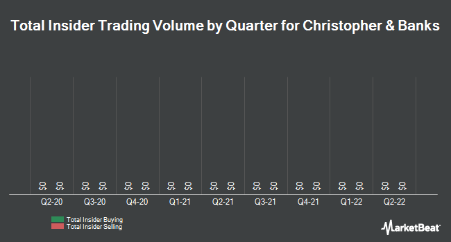 Insider Trades by Quarter for Christopher & Banks Co. (NYSE:CBK)