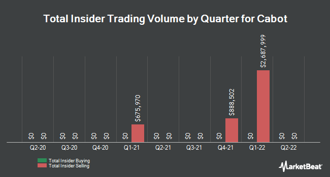 Insider Trades by Quarter for Cabot Corporation (NYSE:CBT)