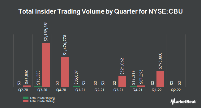 Insider Trades by Quarter for Community Bank System (NYSE:CBU)