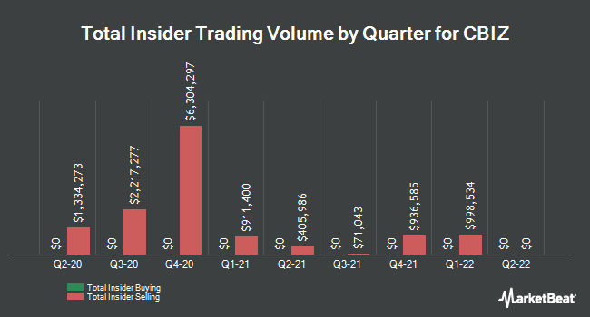 Insider Buying and Selling by Quarter for CBIZ (NYSE:CBZ)