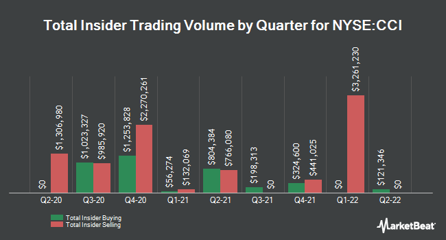 Insider Trades by Quarter for Crown Castle International Corporation (NYSE:CCI)