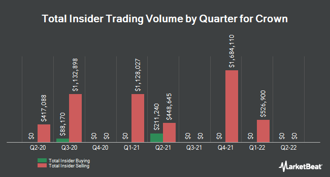 Insider Trades by Quarter for Crown Holdings (NYSE:CCK)