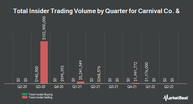 Insider Trades by Quarter for Carnival Corp (NYSE:CCL)