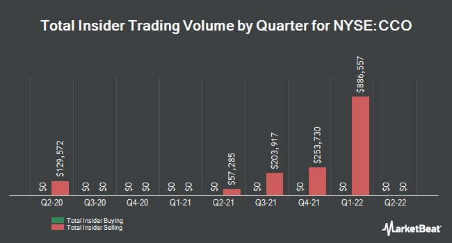 Insider Buying and Selling by Quarter for CLEAR CHANNEL O/SH (NYSE:CCO)