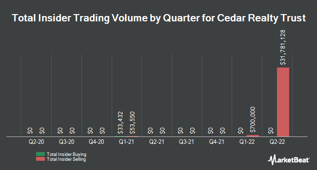 Insider Trades by Quarter for Cedar Realty Trust (NYSE:CDR)