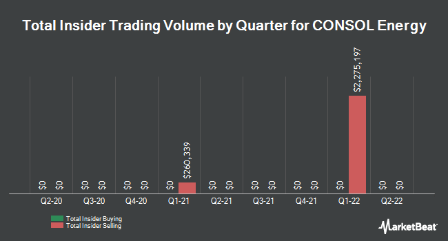 Insider Trading History for Consol Energy (NYSE:CEIX)