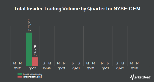 Insider Trades by Quarter for ClearBridge Energy MLP Fund (NYSE:CEM)