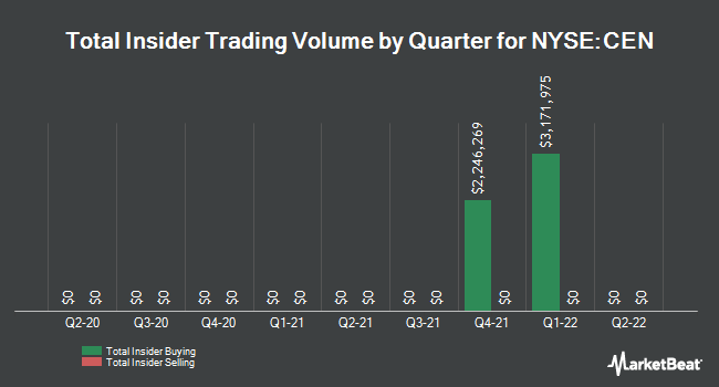 Insider Trades by Quarter for Center Coast MLP & Infrastructure Fund (NYSE:CEN)