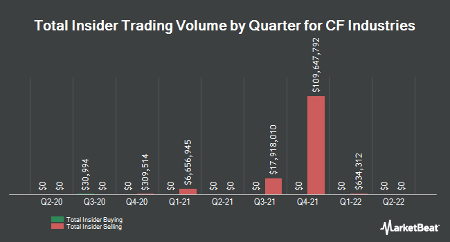 Insider Trades by Quarter for CF Industries Holdings (NYSE:CF)