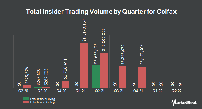 Insider Buying and Selling by Quarter for Colfax (NYSE:CFX)