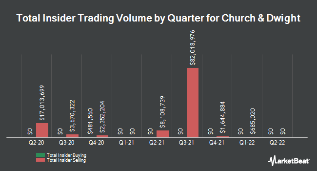 Insider Trades by Quarter for Church & Dwight Co. (NYSE:CHD)