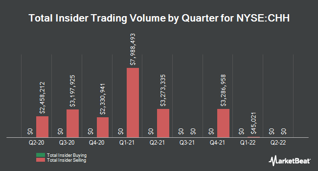 Insider Trades by Quarter for Choice Hotels International (NYSE:CHH)