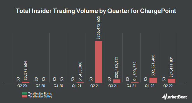 Insider Buying and Selling by Quarter for ChargePoint (NYSE:CHPT)