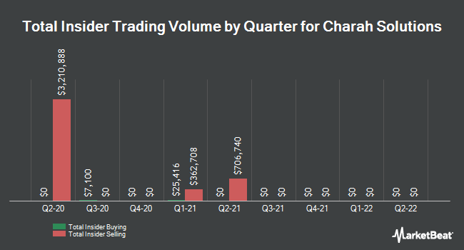Insider Buying and Selling by Quarter for Charah Solutions (NYSE:CHRA)