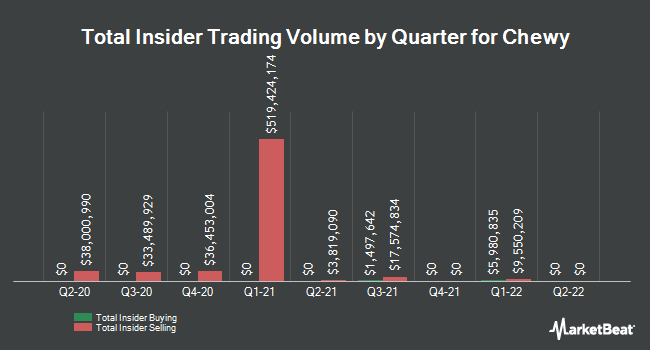 Insider Buying and Selling by Quarter for Chewy (NYSE:CHWY)