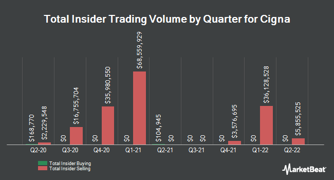 Insider Buying and Selling by Quarter for Cigna (NYSE:CI)