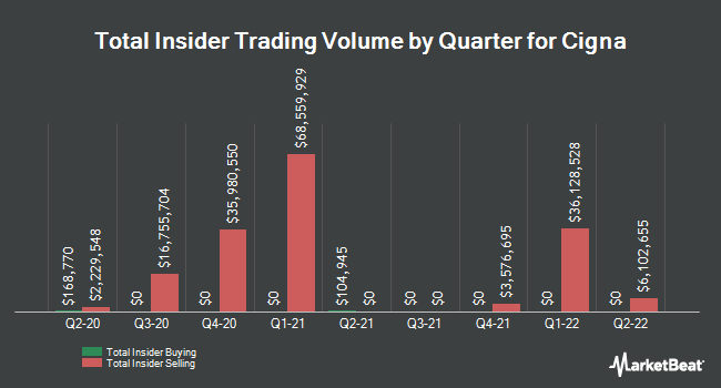 Insider Trades by Quarter for Cigna Corporation (NYSE:CI)
